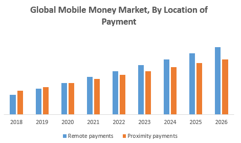 Global Mobile Money Market, By Location of Payment