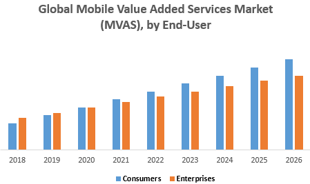 Global Mobile Value Added Services Market (MVAS), by End-User