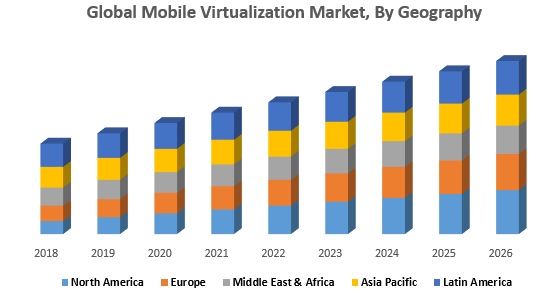 Global Mobile Virtualization Market, By Geography