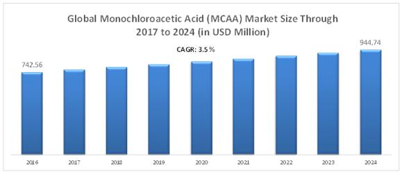 Global Monochloroacetic Acid Market (MCAA)