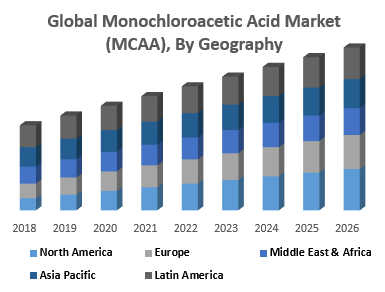 Global Monochloroacetic Acid Market