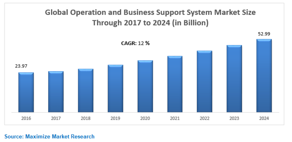 Global Operation and Business Support System Market
