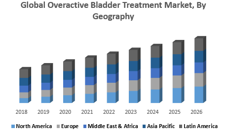 Global Overactive Bladder Treatment Market, By Geography