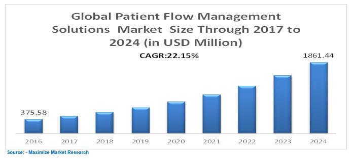 Global Patient Flow Mangement Solutions Market