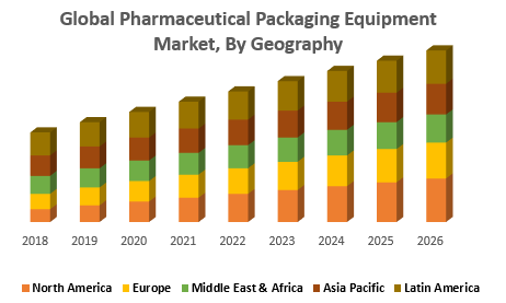 Global Pharmaceutical Packaging Equipment Market, By Geography