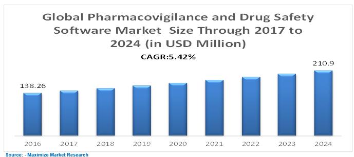 Global Pharmacovigilance and Drug Safety Software Market Key Trends