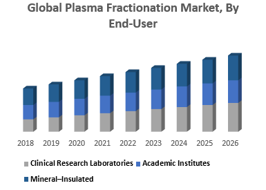 Global Plasma Fractionation Market, By End-User