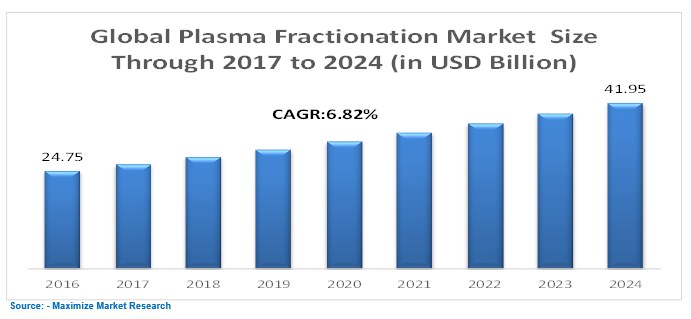 Global Plasma Fractiontion Market
