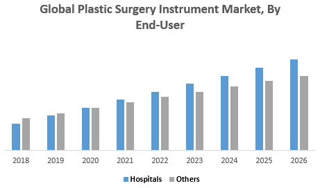 Global Plastic Surgery Instrument Market, By End-User