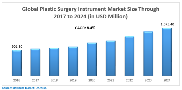 Global Plastic Surgery Instrument Market