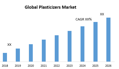 Global Plasticizers Market