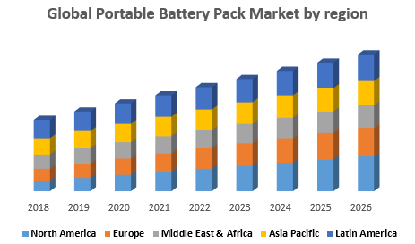 Global Portable Battery Pack Market by region