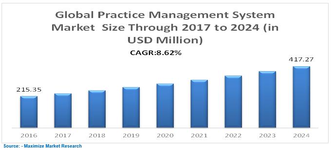 Global Practice Management System Market