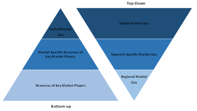 Global Quantum Cryptography Market