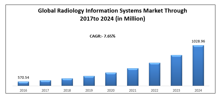 Global Radiology Information Systems Market Key Trends