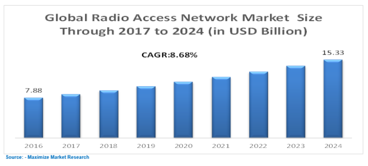 Global Radio Access Network Market