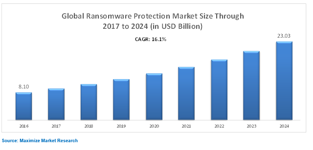 Global Ransomware Protection Market Key Trends