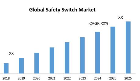 Global Safety Switch Market