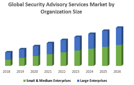 Global Security Advisory Services Market by Organization Size