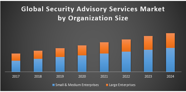 Global Security Advisory Services Market