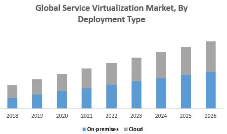 Global Service Virtualization Market, By Deployment Type