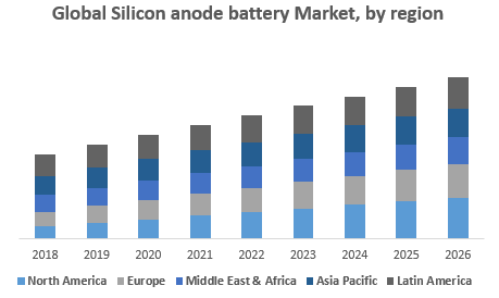 Global Silicon anode battery Market, by region