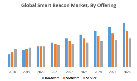 Global Smart Beacon Market, By Offering