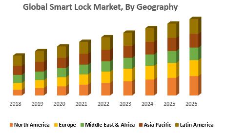 Global Smart Lock Market, By Geography