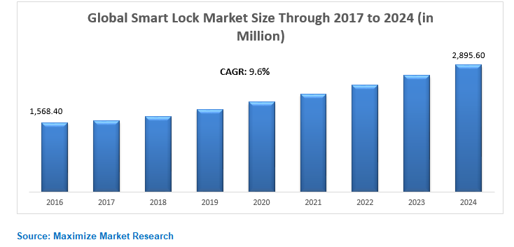 Global Smart Lock Market