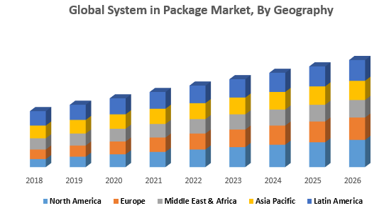 Global System in Package Market, By Geography