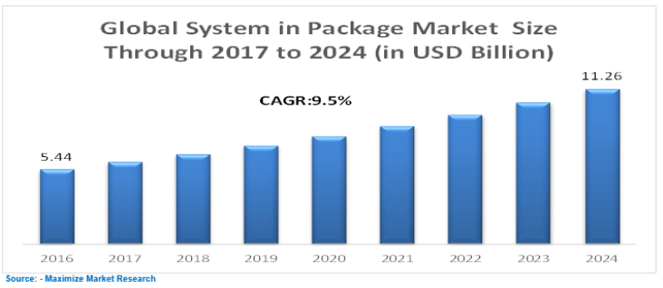 Global System in Package Market
