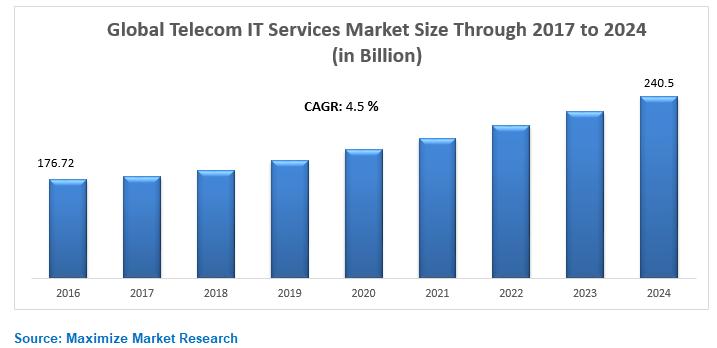 Global Telecom IT Services Market