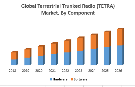 Global Terrestrial Trunked Radio (TETRA) Market, By Component