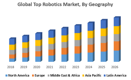 Global Top Robotics Market, By Geography