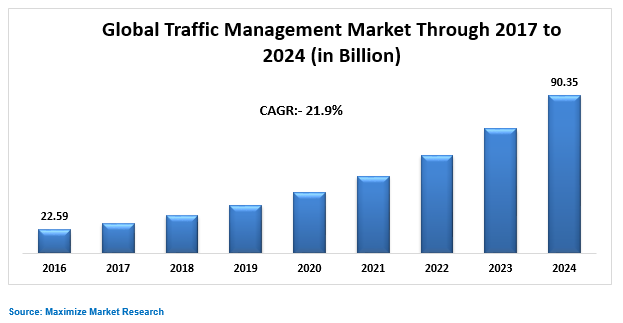 Global Traffic Management Market