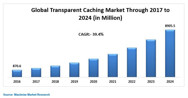 Global Transparent Caching Market