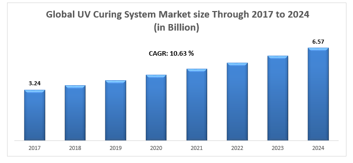 Global UV Curing System Market
