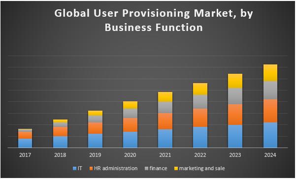 Global User Provisioning Market