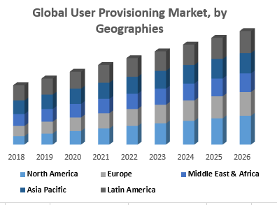 Global User Provisioning Market, by Geographies