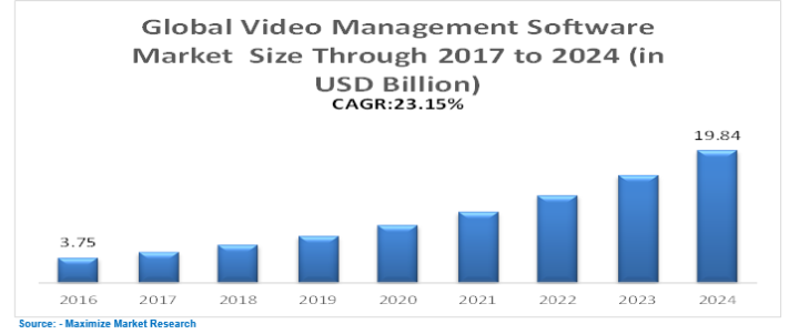 Global Video Management Software Market