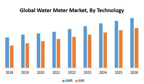 Global Water Meter Market