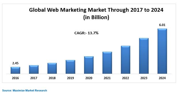 Global Web Marketing Market Key Trends