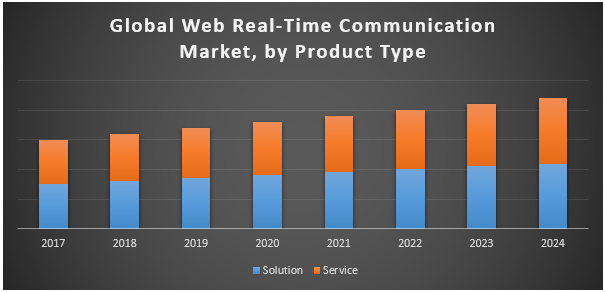 Global Web Real-Time Communication Market
