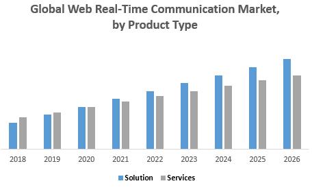 Global Web Real-Time Communication Market