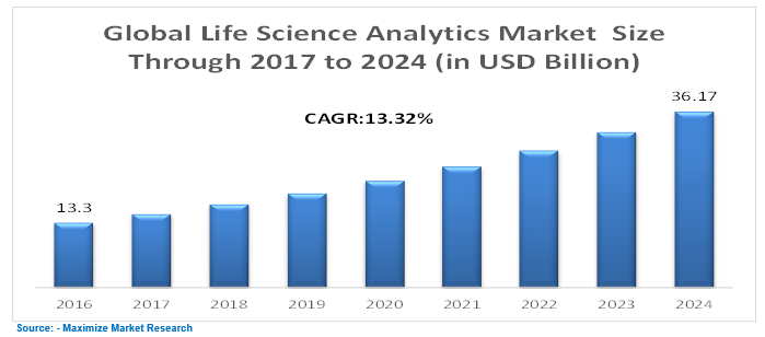 Global Life Science Analytics Market Key Trends