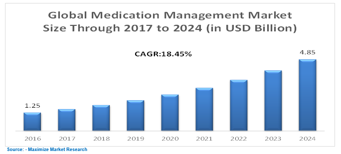 Global Medication Management Market