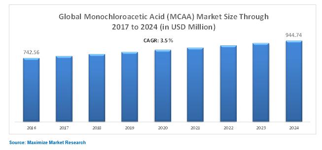 Globla Monochloroacetic Acid (MCAA) market