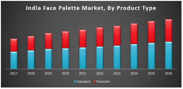 India Face Palette Market
