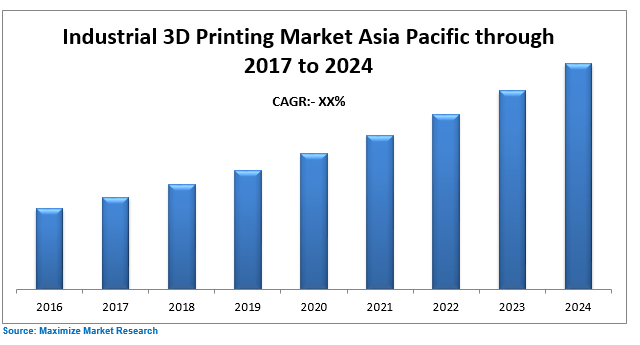 Asia Pacific Industrial 3D Printing Market