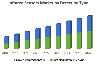 Infrared Sensors Market by Detection Type